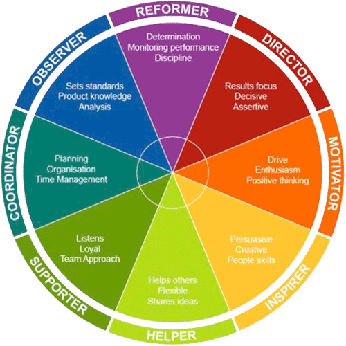 Behavioral Style - DISC Chart