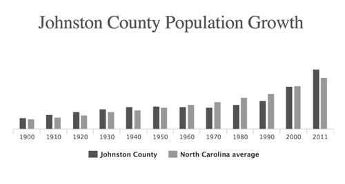Johnston County - Population Growth